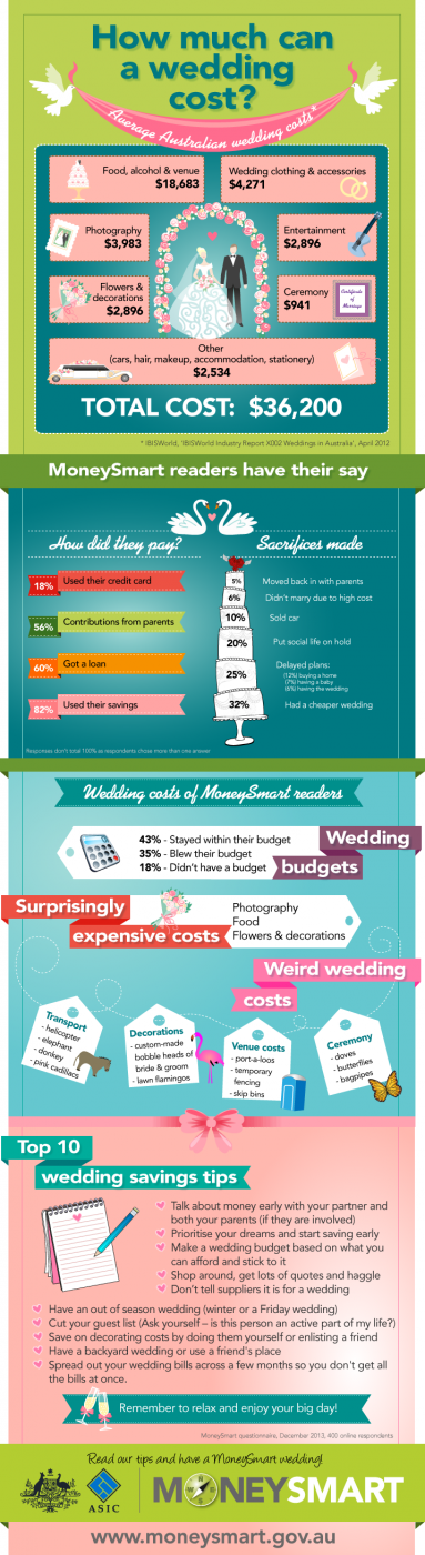 This is how much the average australian wedding costs smooth asic wedding infographic junglespirit Images