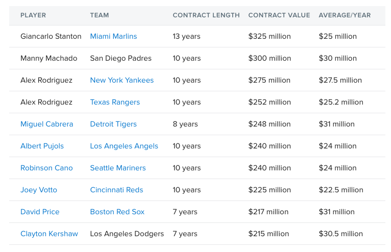 largest deals in mlb history