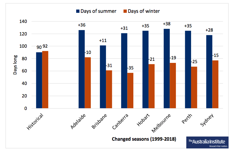 Climate change lengthens Australian summers by 50%